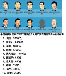 中国权贵十万亿资产藏匿地曝光了