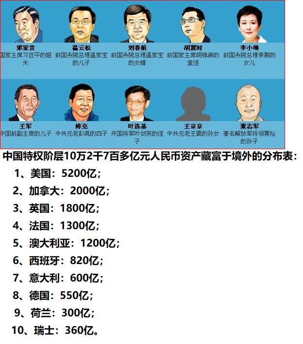 邓家贵温云松等中国权贵十万亿资产藏匿地曝光了, 曾有20多亿美金的巨额中国外流资金无人认领