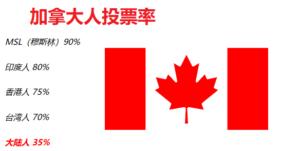 加拿大公民投票率分布