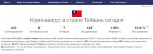 俄罗斯承认台湾为国家